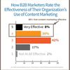Content Marketing Effective in Building B2B Brand Awareness