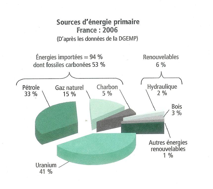 Album - Statistiques environnement-santé