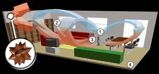 La qualité de l'air est aujourd'hui devenue une priorité pour de nombreux foyers qui souhaitent assainir l'air intérieur de leur habitation et bureau mais aussi pour les collectivités, lieux publics, écoles, ... http://www.airvia.fr