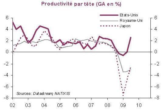Album - Croissance-Productivite-Emploi