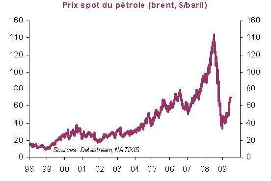 Album - Petrole