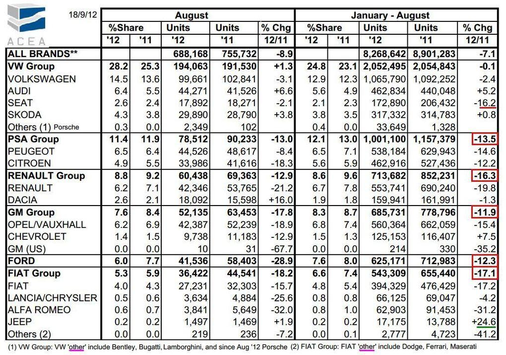 Album - statistiques