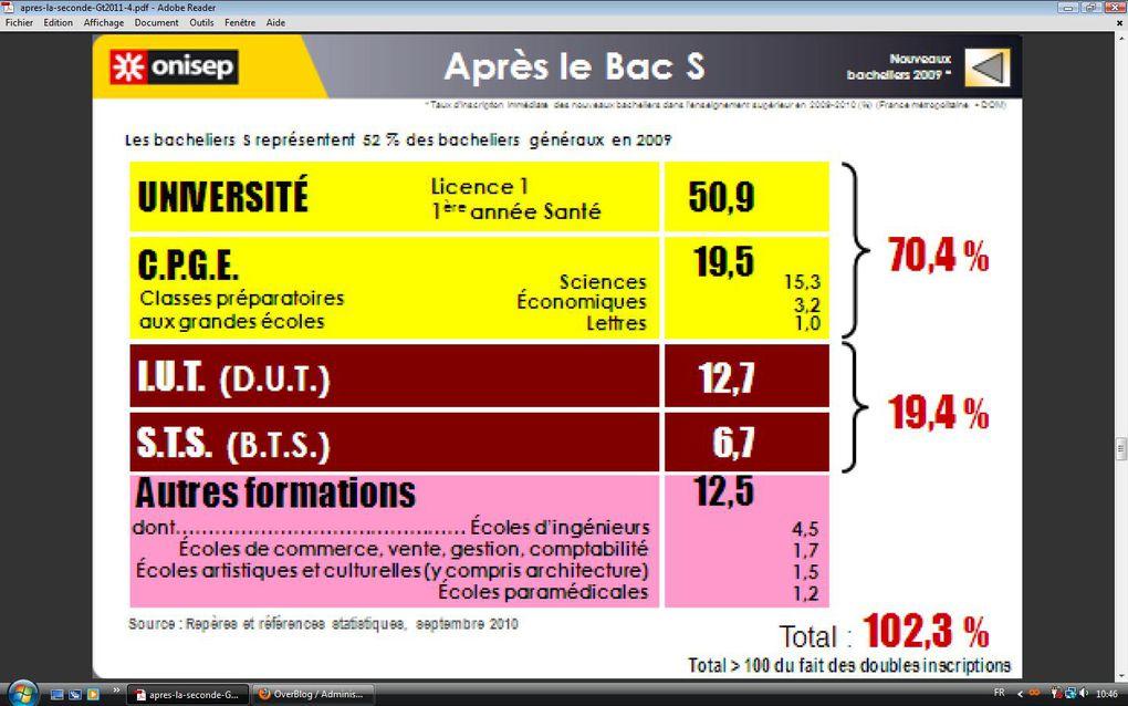 """Diaporama """"Après la seconde - Rentrée 2011"""" réalisé par le CIO Montpellier celleneuve"""