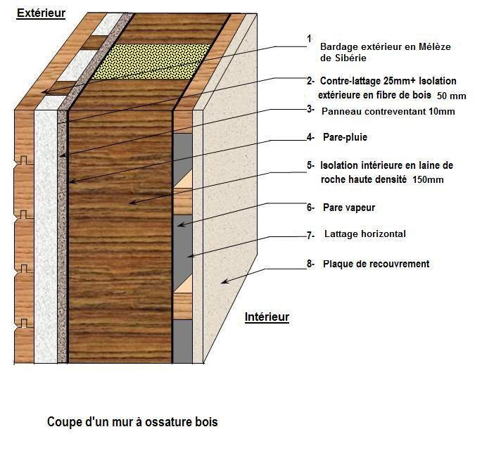 Coupes, schémas, matériaux utilisés