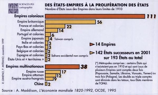 Album - D-colonisation-Tiers-monde