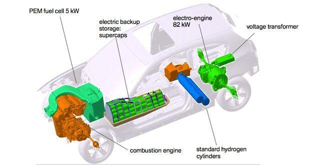 Quelques véhicules récents à hydrogène