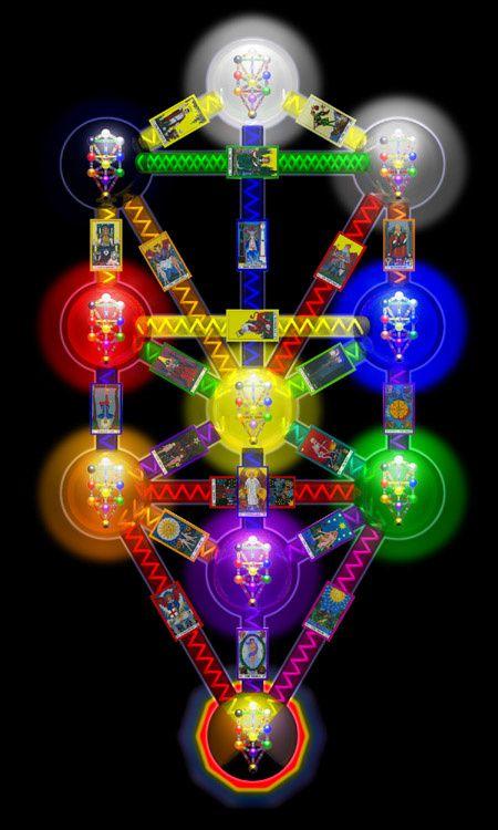 imagenes de chakras y de la kabala