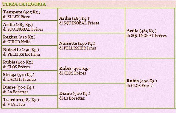 Album - Bataille-de-reines-Issime-25-Avril-2006