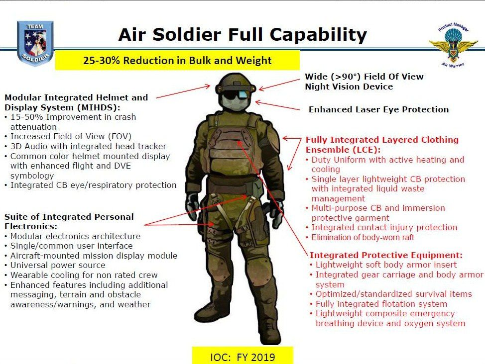 Air-Soldier-System
