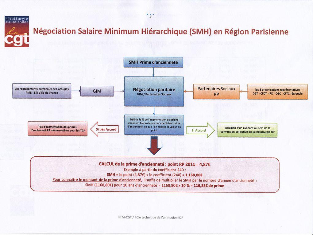 """Taux Garanti Annuel ( TGA ).Salaire Minimum Hiérarchique ( SMH ).Principe de """" négociation """" avec le patronat de la métallurgie."""