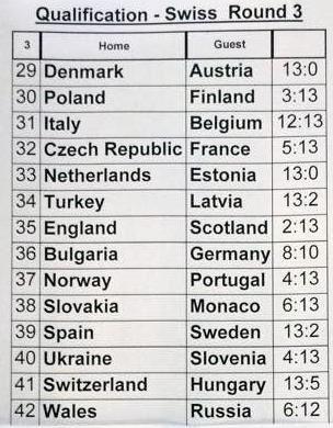 Album - CHAMPIONNAT-EUROPE-FEMININS-2014