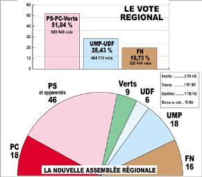 Des cartes et graphiques qui reviennent sur le bilan des élections régionales de 2004.
