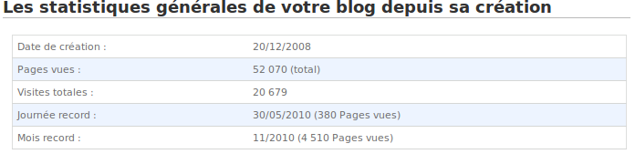 Images illustrant mes articles de 2010