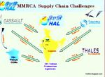 HAL Articulates MMRCA Challenges