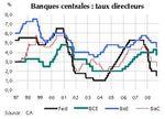 Crise Financière : Une Action coordonnée de Six Banques Centrales