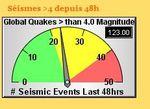 Record des séismes laminé (Mis à jour 22h30 )