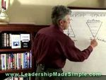 Management Leadership Styles part I
