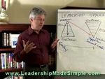 Management Leadership Styles - Part II