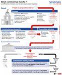 Sénat : comment ça marche ? #Senat2014