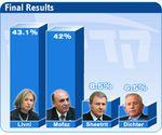 Les médias ont surestimé la victoire de Livni : 43, 1% ; Mofaz, pas si ridicule : 42%