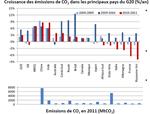 Faible croissance de la demande énergétique mondiale en 2011