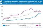 La finance freine la croissance et creuse les inégalités, selon l'OCDE