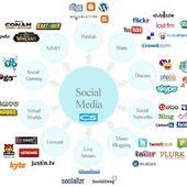Explaining Social Media Optimization Company works in India