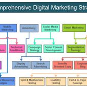 How Can Digital Marketing Agency Services Help Business to Grow in market?