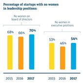 The lack of women in tech is actually getting worse