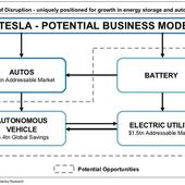 Tesla Will Disrupt Not Just The Automotive Industry, But Transportation In General