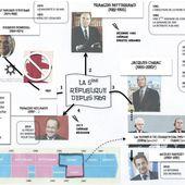 L'histoire de la cinquième république (1958-2013)