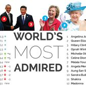 World's most admired 2016: Putin and the Queen up, Pope Francis and Malala down