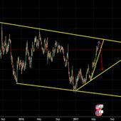 EURUSD - chart and live rate Euro Fx/U.S. Dollar on Forex markets | TradingView
