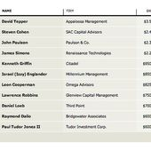 Top 5 highest-earning hedge-fund managers of 2013
