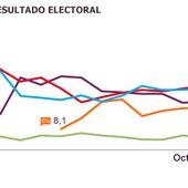 Ciudadanos puede ser decisivo ante el empate entre PP y PSOE
