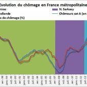 Taux de chômage et chômeurs en France : le chômage stable au 2e trimestre