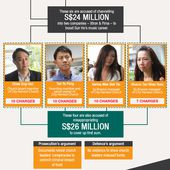 Where Your CPF Money Is Going: Learning From The City Harvest Trial