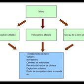 Nibiru et les 3 causes des changements climatiques - MOINS de BIENS PLUS de LIENS