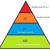 Perception du risque - Santé et Sécurité au travail par safetyfirst