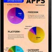 iPhone Application Development is the Rapidly Growing Demand Of The 21st Century