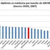 Pénurie de médecins voulue et organisée en France, encore pour les 10 ans à venir