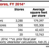 Les signaux du retail (2) L'évolution des formats de Walmart