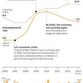 La crise de l'EURO, les europeens n'ont pas appris la lecon de la crise Etats-Unienne