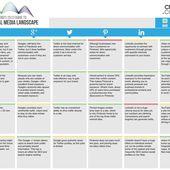 La matrice des médias sociaux version 2013