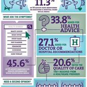 How Patients Use Digital Healthcare [Infographi...