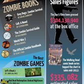 How Much Money Is the Zombie Meme Worth? - Daily World News