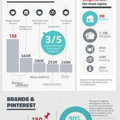Study: The Most Popular Brand Boards on Pinterest