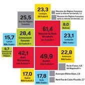 Régions : les économies attendront