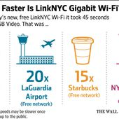 The Future of Public Wi-Fi: What to Do Before Using Free, Fast Hot Spots