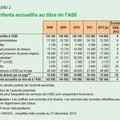 En 2012, la Drees &laquo&#x3B; EVALUAIT &raquo&#x3B; à 150 400 le nombre d'enfants accueillis à l'ASE....